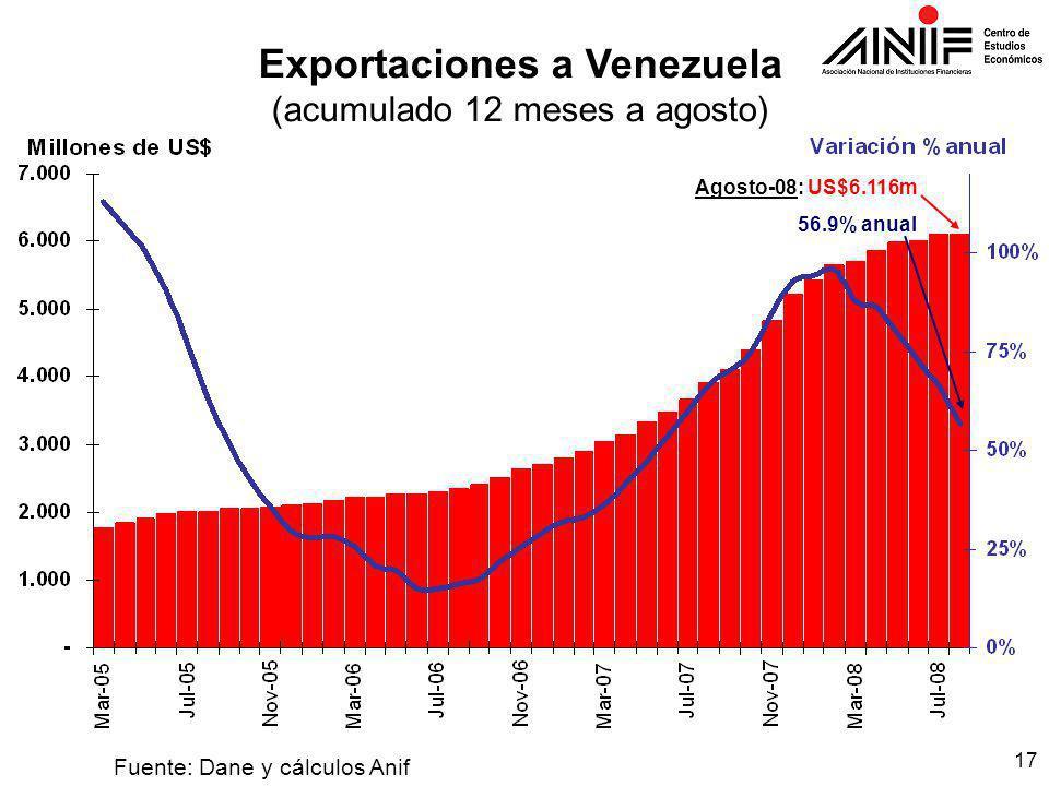 17 Fuente: Dane y cálculos Anif Exportaciones a Venezuela (acumulado 12 meses a agosto) Agosto-08: US$6.116m 56.9% anual