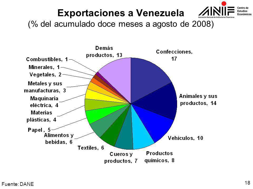 18 Exportaciones a Venezuela (% del acumulado doce meses a agosto de 2008) Fuente: DANE