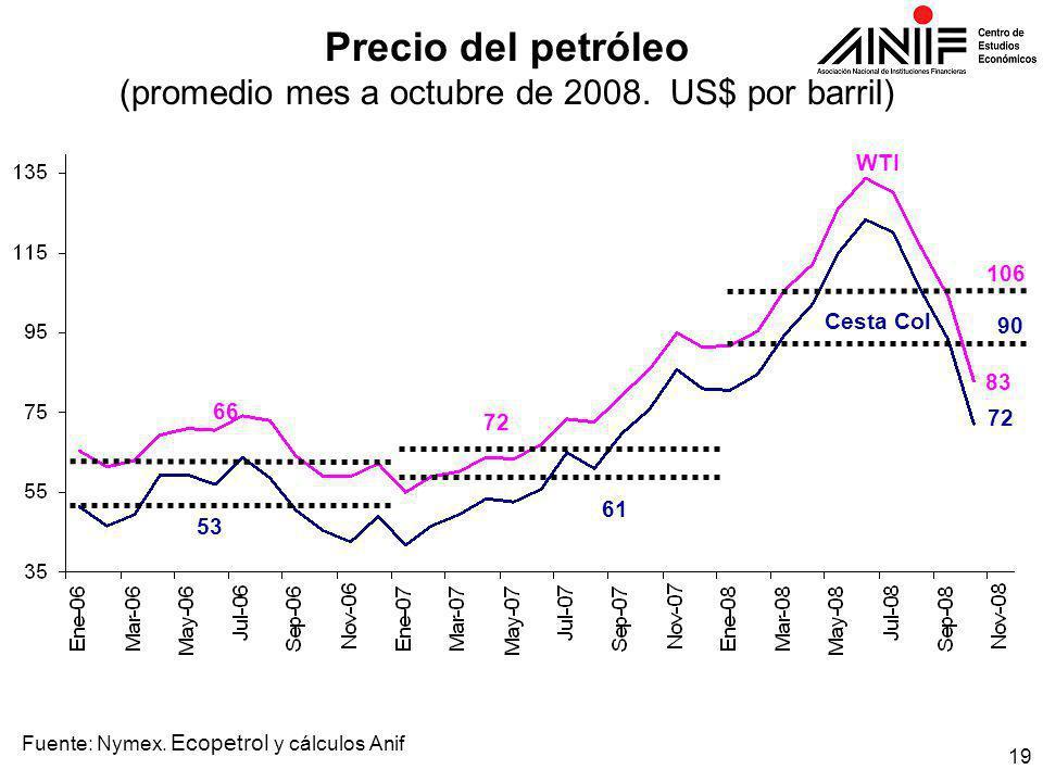 19 Precio del petróleo (promedio mes a octubre de 2008.