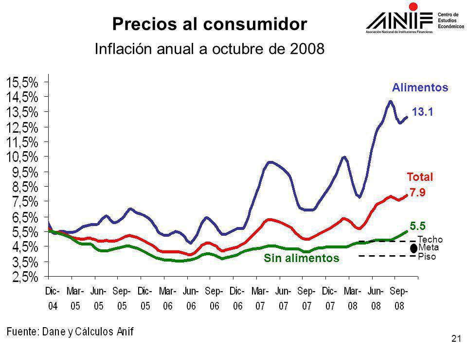 21 Techo Meta Piso 5.5 7.9 13.1 Alimentos Total Sin alimentos Precios al consumidor Inflación anual a octubre de 2008