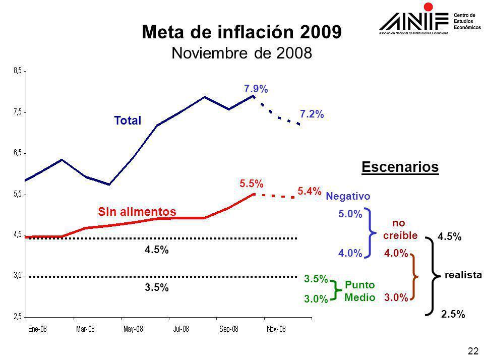 22 Meta de inflación 2009 Noviembre de 2008 7.2% Punto Medio 3.5% 3.0% Escenarios Negativo 5.0% 4.0% 3.0% no creíble realista 2.5% 4.5% 5.4% 5.5% 7.9% 3.5% 4.5% Total Sin alimentos
