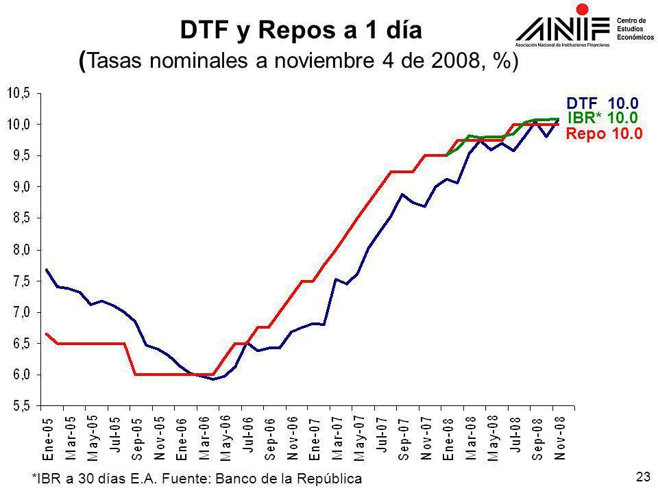 23 DTF y Repos a 1 día ( Tasas nominales a noviembre 4 de 2008, %) *IBR a 30 días E.A.
