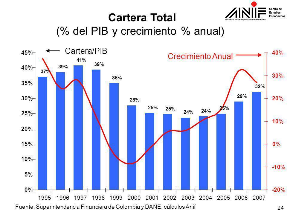 24 Cartera Total (% del PIB y crecimiento % anual) 26.7% 37% 39% 41% 39% 35% 28% 25% 24% 25% 29% 32% 0% 5% 10% 15% 20% 25% 30% 35% 40% 45% 1995199619971998199920002001200220032004200520062007 -20% -10% 0% 10% 20% 30% 40% Cartera/PIB Crecimiento Anual Fuente: Superintendencia Financiera de Colombia y DANE, cálculos Anif