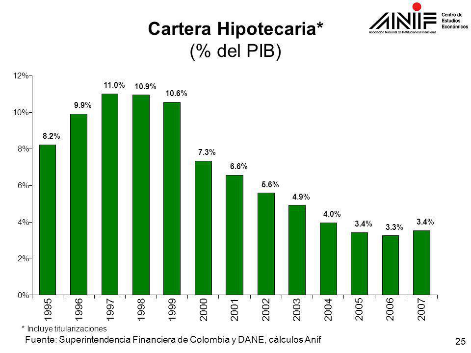 25 8.2% 9.9% 11.0% 10.9% 10.6% 7.3% 6.6% 5.6% 4.9% 4.0% 3.4% 3.3% 3.4% 0% 2% 4% 6% 8% 10% 12% 1995199619971998199920002001200220032004 200520062007 Cartera Hipotecaria* (% del PIB) * Incluye titularizaciones Fuente: Superintendencia Financiera de Colombia y DANE, cálculos Anif