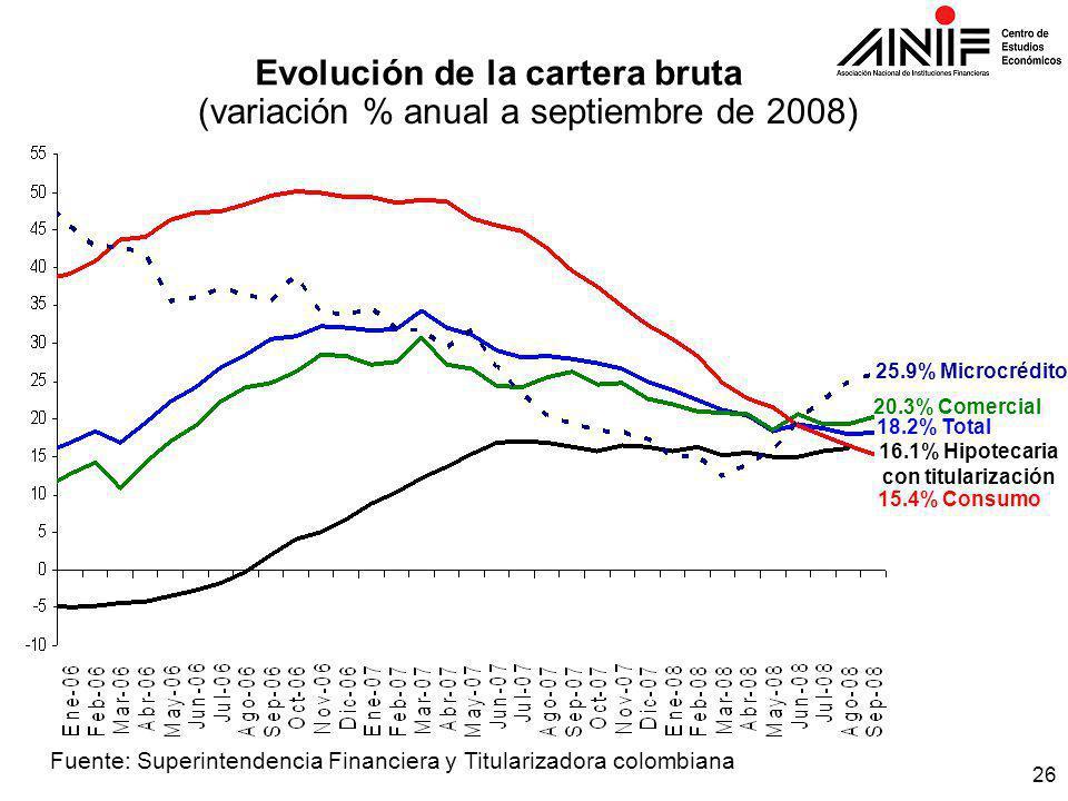26 Evolución de la cartera bruta (variación % anual a septiembre de 2008) Fuente: Superintendencia Financiera y Titularizadora colombiana 15.4% Consumo 20.3% Comercial 18.2% Total 25.9% Microcrédito 16.1% Hipotecaria con titularización