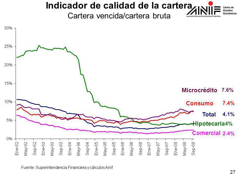 27 Indicador de calidad de la cartera Cartera vencida/cartera bruta 7.4% Total Hipotecaria Consumo Comercial Microcrédito 2.4% 4% 4.1% 7.6% Fuente: Superintendencia Financiera y cálculos Anif
