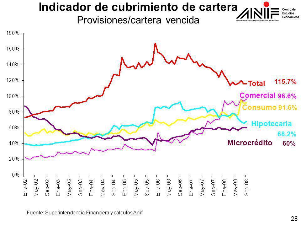 28 Indicador de cubrimiento de cartera Provisiones/cartera vencida Fuente: Superintendencia Financiera y cálculos Anif Total Hipotecaria Consumo Comercial Microcrédito 115.7% 96.6% 91.6% 68.2% 60%