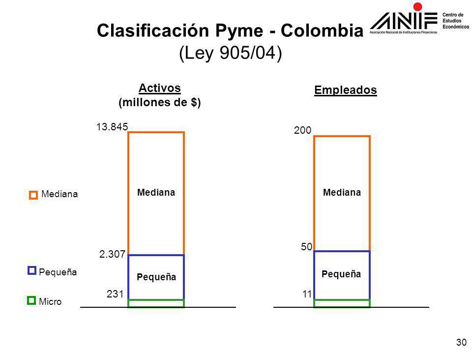30 Clasificación Pyme - Colombia (Ley 905/04) Activos (millones de $) Empleados 231 2.307 13.845 Pequeña Mediana 11 50 200 Pequeña Mediana Pequeña Micro