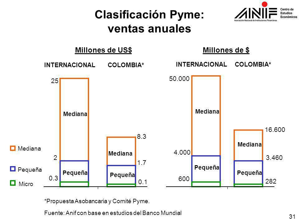 31 Clasificación Pyme: ventas anuales Fuente: Anif con base en estudios del Banco Mundial INTERNACIONALCOLOMBIA* INTERNACIONALCOLOMBIA* Millones de US$Millones de $ 0.3 2 25 0.1 1.7 8.3 600 4.000 50.000 282 3.460 16.600 *Propuesta Asobancaria y Comité Pyme.