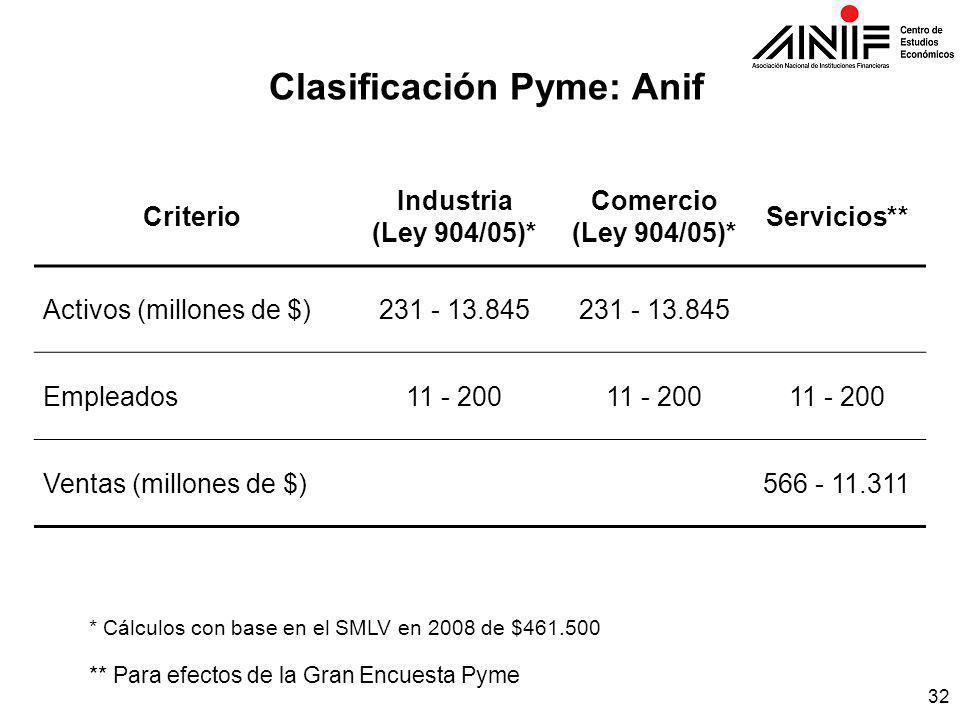 32 Clasificación Pyme: Anif Criterio Industria (Ley 904/05)* Comercio (Ley 904/05)* Servicios** Activos (millones de $)231 - 13.845 Empleados11 - 200 Ventas (millones de $) 566 - 11.311 ** Para efectos de la Gran Encuesta Pyme * Cálculos con base en el SMLV en 2008 de $461.500