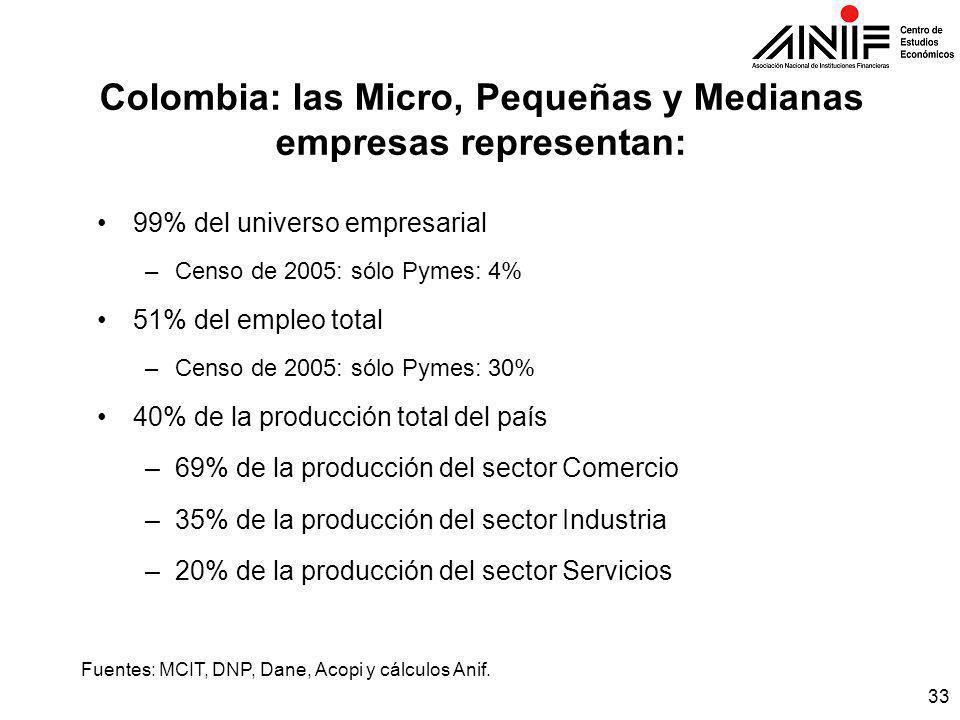 33 Colombia: las Micro, Pequeñas y Medianas empresas representan: 99% del universo empresarial –Censo de 2005: sólo Pymes: 4% 51% del empleo total –Censo de 2005: sólo Pymes: 30% 40% de la producción total del país –69% de la producción del sector Comercio –35% de la producción del sector Industria –20% de la producción del sector Servicios Fuentes: MCIT, DNP, Dane, Acopi y cálculos Anif.