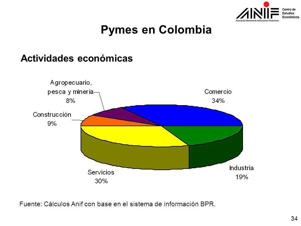 34 Pymes en Colombia Actividades económicas Fuente: Cálculos Anif con base en el sistema de información BPR.