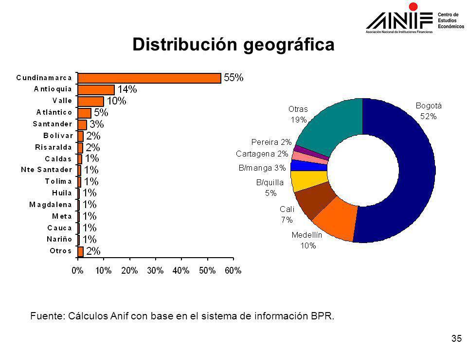 35 Distribución geográfica Fuente: Cálculos Anif con base en el sistema de información BPR.