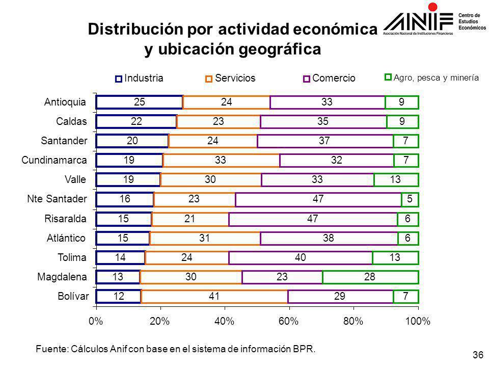 36 Fuente: Cálculos Anif con base en el sistema de información BPR.