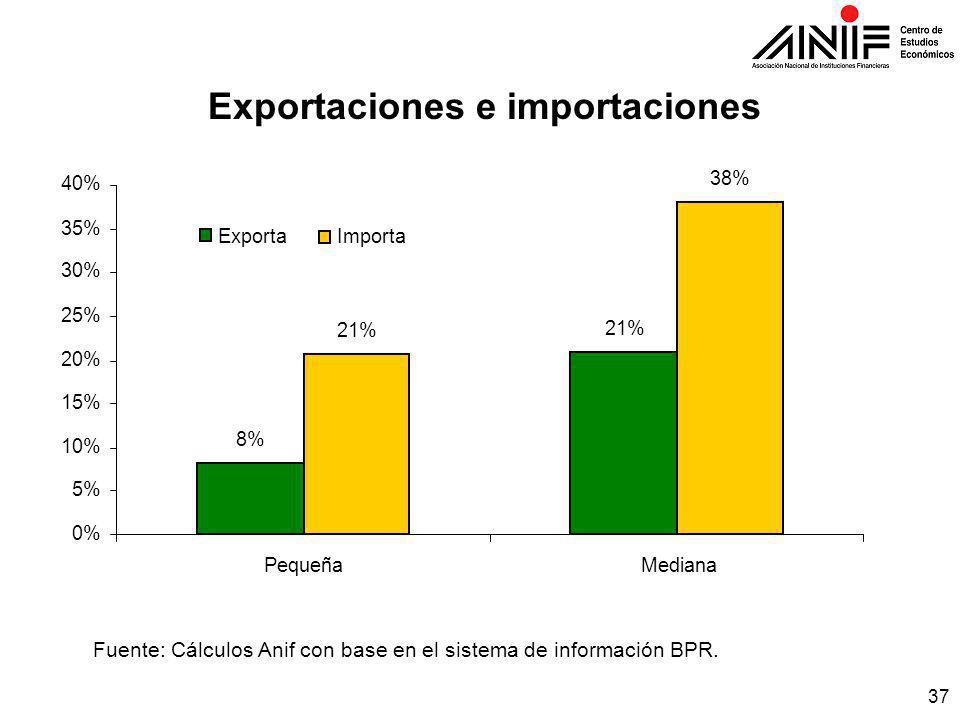 37 Exportaciones e importaciones Fuente: Cálculos Anif con base en el sistema de información BPR.