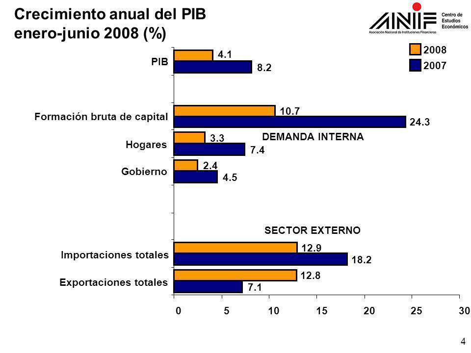 4 Crecimiento anual del PIB enero-junio 2008 (%) 7.1 18.2 4.5 7.4 24.3 8.2 12.8 12.9 2.4 3.3 10.7 4.1 051015202530 Exportaciones totales Importaciones totales Gobierno Hogares Formación bruta de capital PIB 2008 2007 DEMANDA INTERNA SECTOR EXTERNO