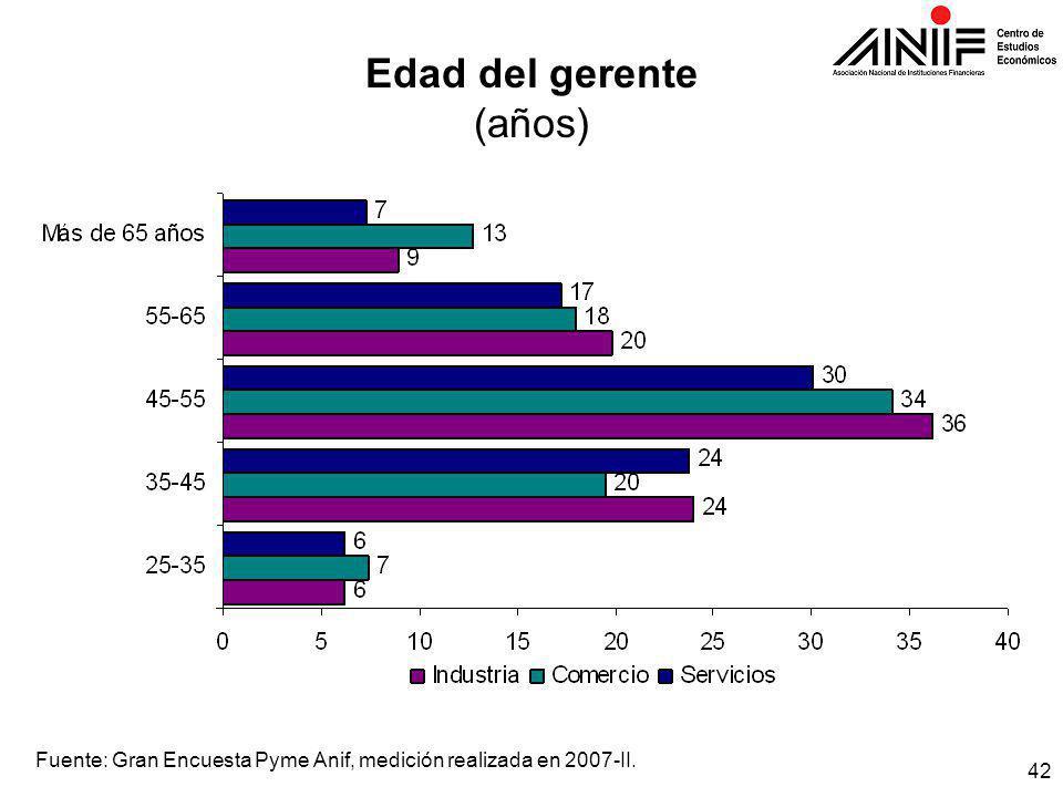42 Edad del gerente (años) Fuente: Gran Encuesta Pyme Anif, medición realizada en 2007-II.