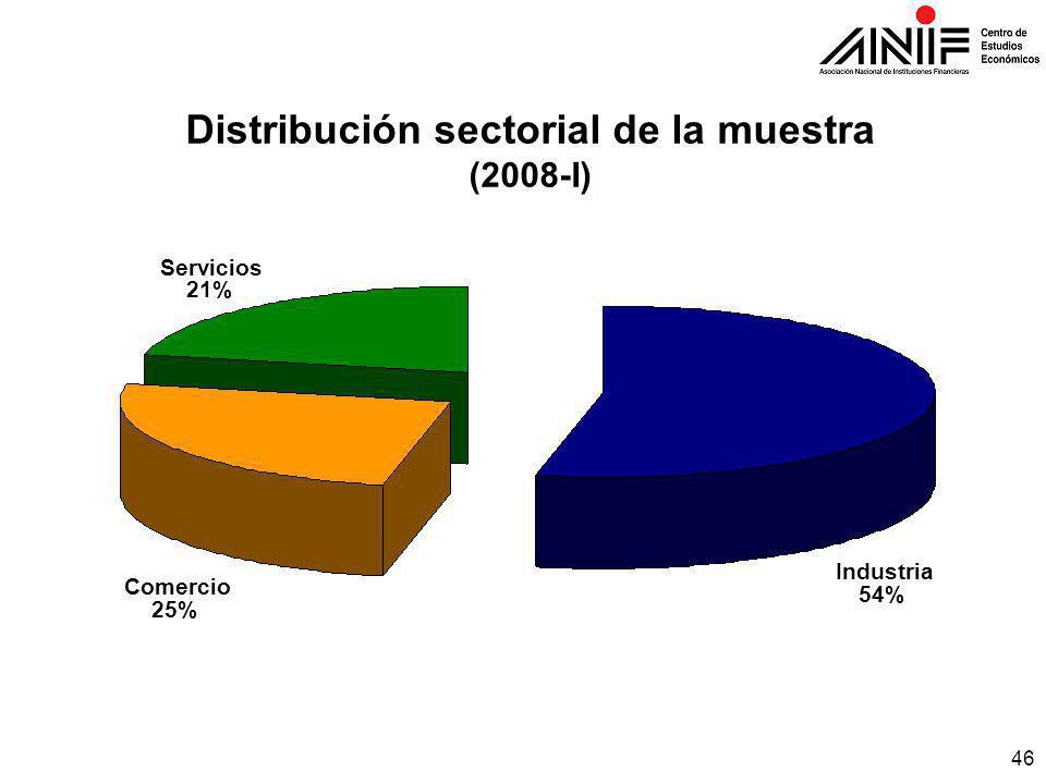 46 Distribución sectorial de la muestra (2008-I) Comercio 25% Servicios 21% Industria 54%