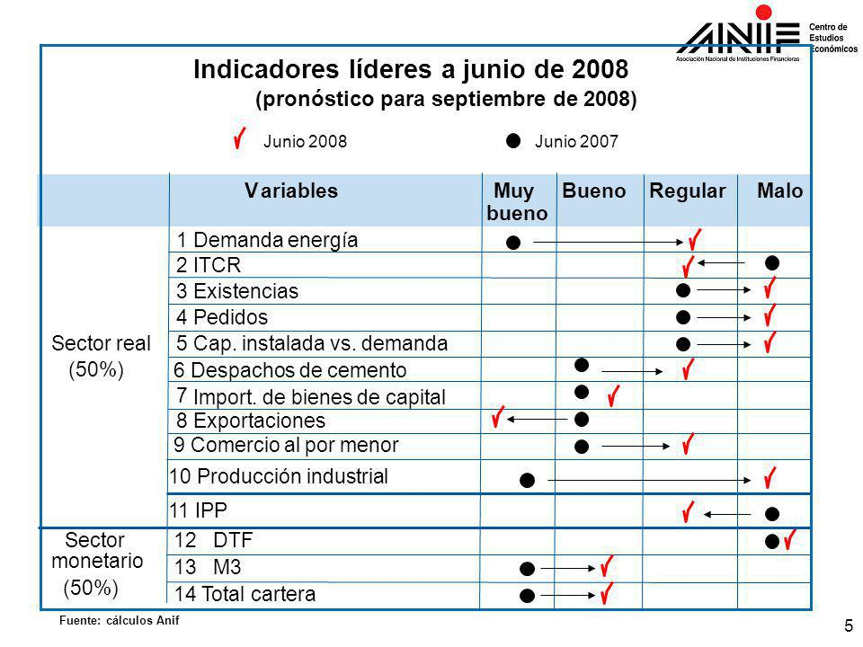 5 aa a Indicadores líderes a junio de 2008 (pronóstico para septiembre de 2008) VariablesMuyBueno Regular Malo bueno 1 Demanda energía 2 ITCR 3 Existencias 4 Pedidos Sector real5 Cap.