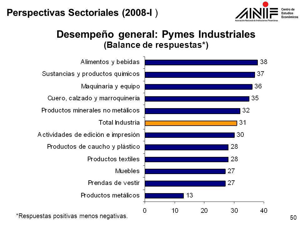 50 Desempeño general: Pymes Industriales (Balance de respuestas*) *Respuestas positivas menos negativas.