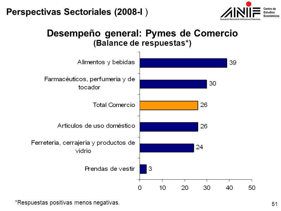 51 Desempeño general: Pymes de Comercio (Balance de respuestas*) *Respuestas positivas menos negativas.