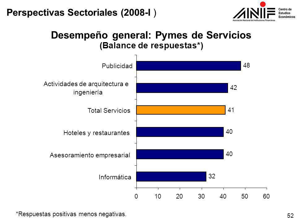 52 Desempeño general: Pymes de Servicios (Balance de respuestas*) *Respuestas positivas menos negativas.