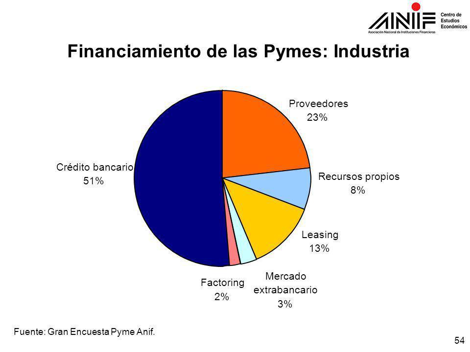 54 Financiamiento de las Pymes: Industria Fuente: Gran Encuesta Pyme Anif.