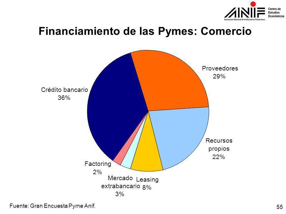 55 Financiamiento de las Pymes: Comercio Fuente: Gran Encuesta Pyme Anif.