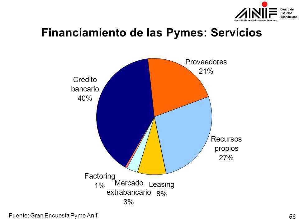 56 Financiamiento de las Pymes: Servicios Fuente: Gran Encuesta Pyme Anif.