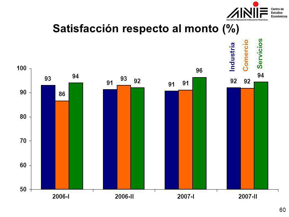 60 Satisfacción respecto al monto (%) IndustriaComercio Servicios 93 91 92 86 93 91 92 94 92 96 94 50 60 70 80 90 100 2006-II2007-I2007-II2006-I