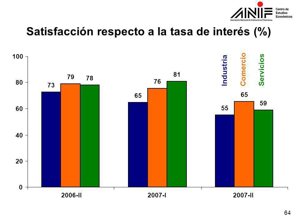 64 Satisfacción respecto a la tasa de interés (%) IndustriaComercioServicios 73 65 55 79 76 65 78 81 59 0 20 40 60 80 100 2007-I2007-II2006-II