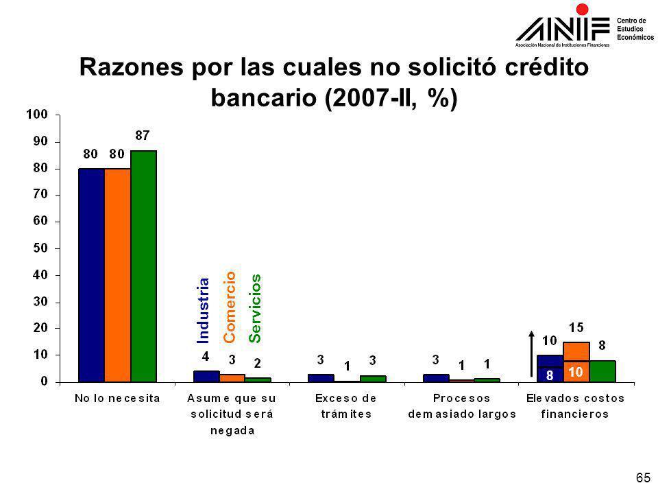 65 Razones por las cuales no solicitó crédito bancario (2007-II, %) IndustriaComercioServicios 10 8