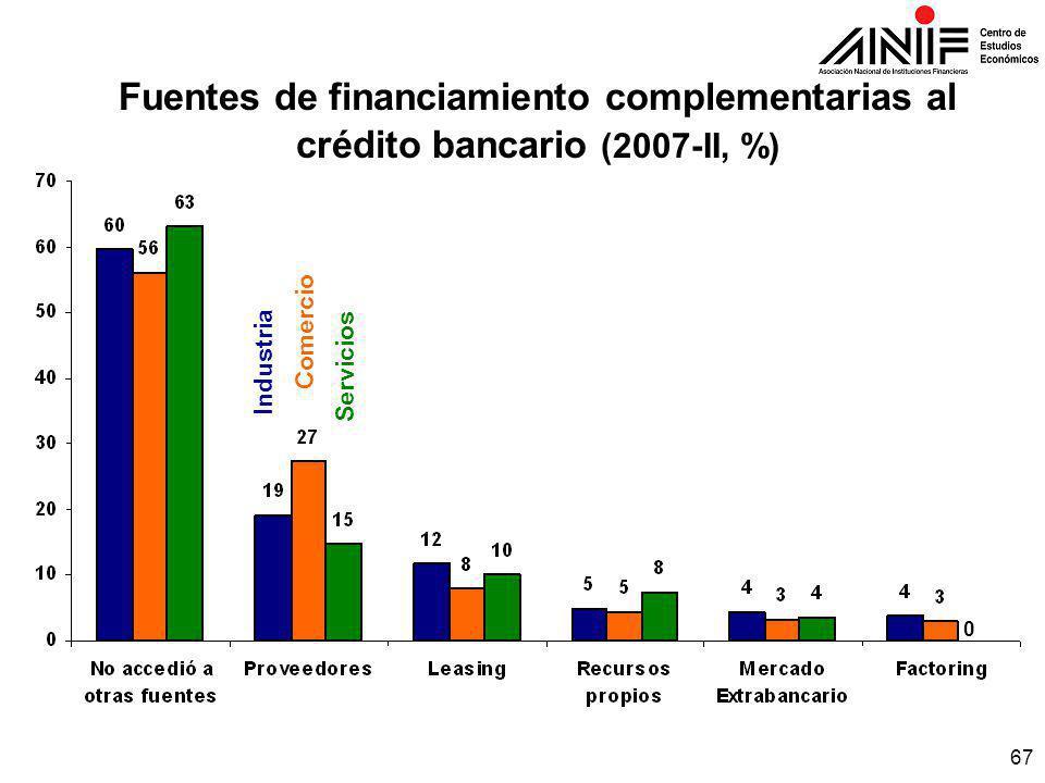 67 Fuentes de financiamiento complementarias al crédito bancario (2007-II, %) Industria Comercio Servicios 0