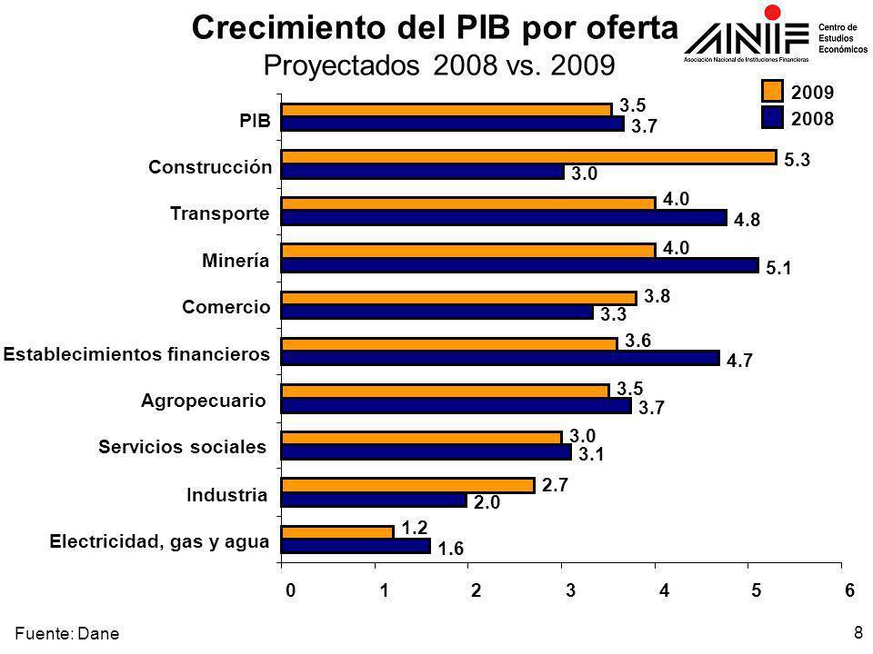 8 Crecimiento del PIB por oferta Proyectados 2008 vs.
