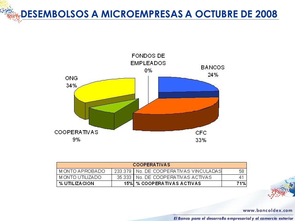 DESEMBOLSOS A MICROEMPRESAS A OCTUBRE DE 2008