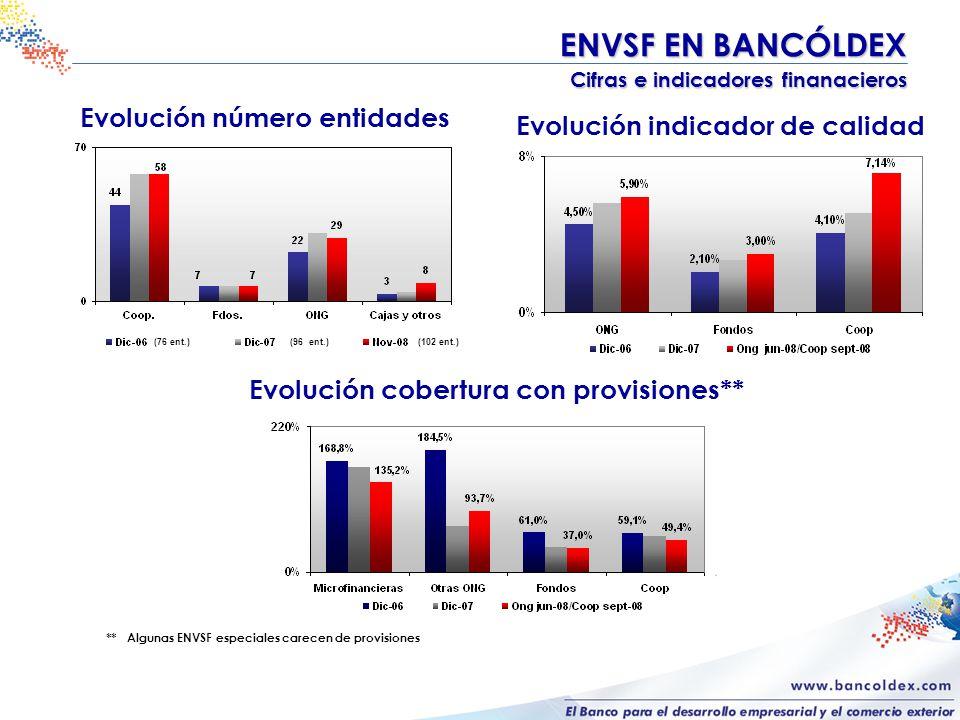 Evolución número entidades Evolución cobertura con provisiones** Evolución indicador de calidad ENVSF EN BANCÓLDEX Cifras e indicadores finanacieros Cifras e indicadores finanacieros (76 ent.)(102 ent.)(96 ent.) ** Algunas ENVSF especiales carecen de provisiones