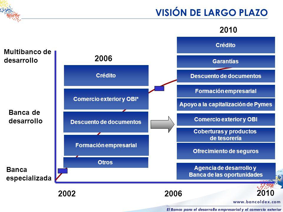 Bancóldex, un Banco para el Desarrollo Énfasis en : - MIPYMES.