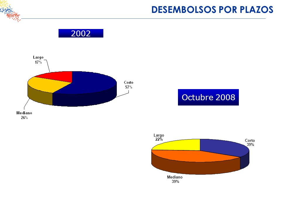 DESEMBOLSOS POR DESTINO 2002 Octubre 2008 Otros 12% Modernización 47% Capital de trabajo 41%