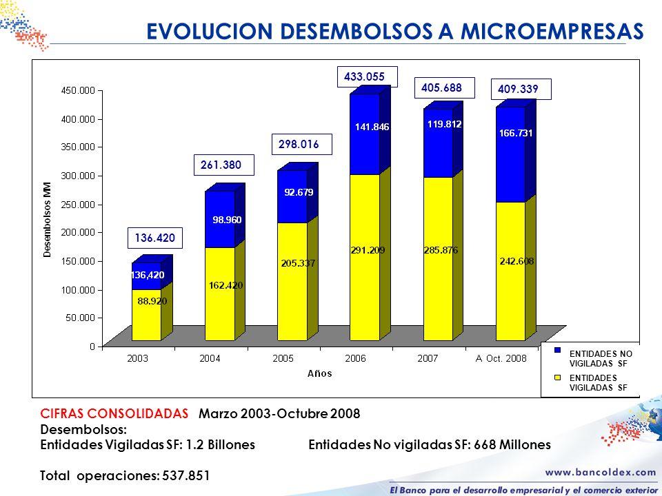 ENTIDADES NO VIGILADAS POR SUPERFINANCIERA TOTAL DE ENTIDADES: 102 PARTICIPACIÓN POR TIPO DE ENTIDAD A OCTUBRE DE 2008 COOPERATIVAS 58% FONDO DE EMPLEADOS 7% CAJA DE COMPENSACIÒN 3% MUTUAL 2% ONG 30%