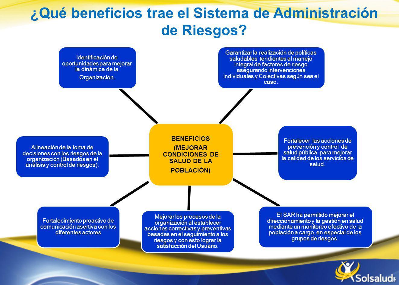 ¿Qué beneficios trae el Sistema de Administración de Riesgos? BENEFICIOS (MEJORAR CONDICIONES DE SALUD DE LA POBLACIÓN) Garantizar la realización de p