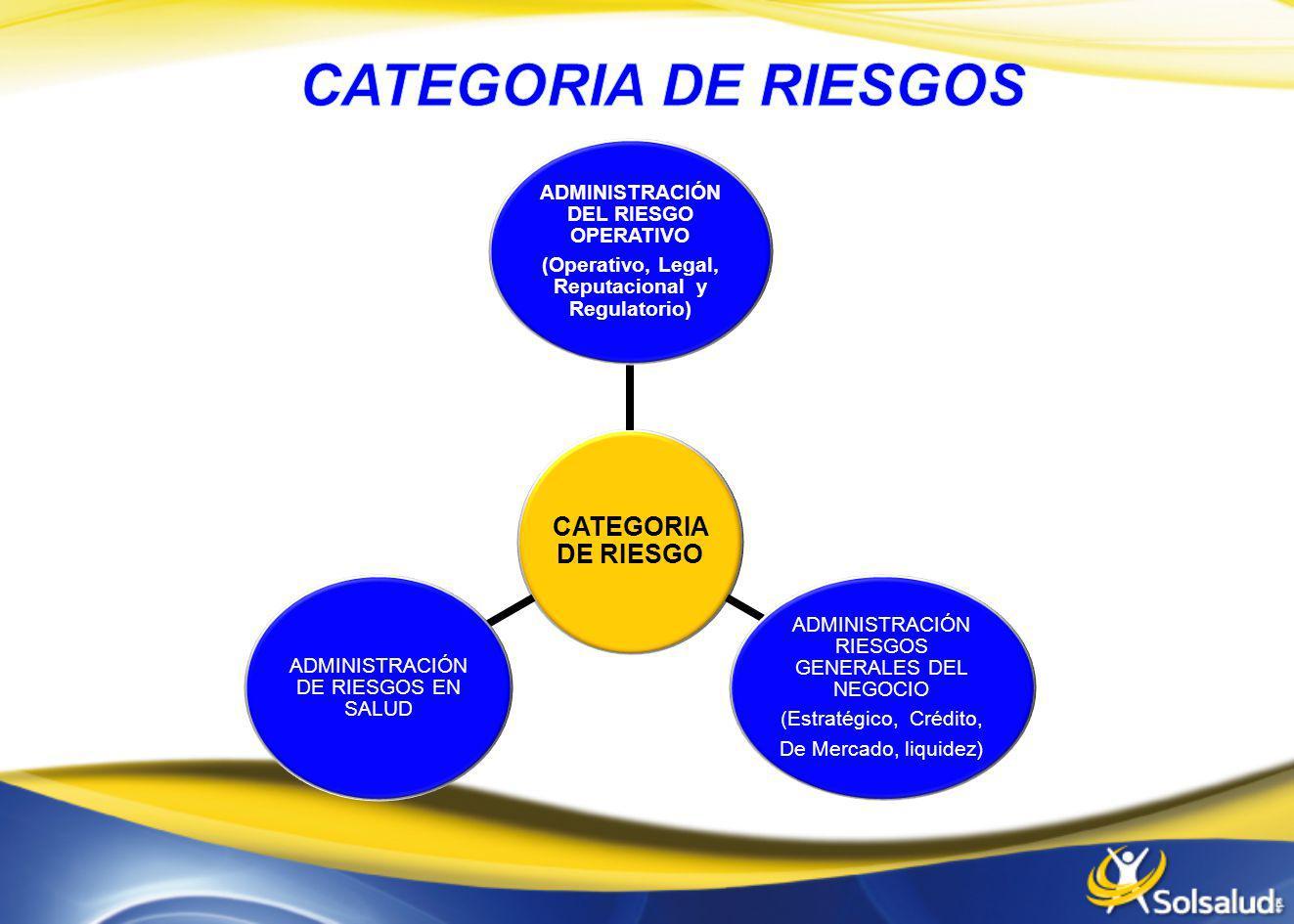 CATEGORIA DE RIESGO ADMINISTRACIÓN DEL RIESGO OPERATIVO (Operativo, Legal, Reputacional y Regulatorio) ADMINISTRACIÓN RIESGOS GENERALES DEL NEGOCIO (E