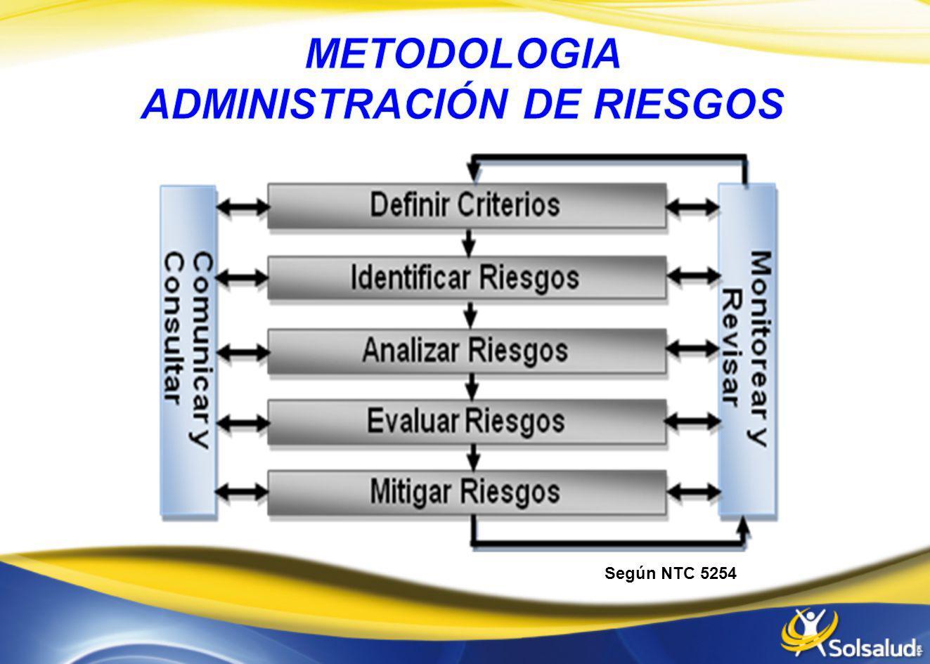 FASEDESCRIPCIÓN FASE I, PLAN DE IMPLEMENTACIÓN: Determinación de Objetivos generales y específicos, que puntualicen el alcance de la gestión del riesgo en la Organización.