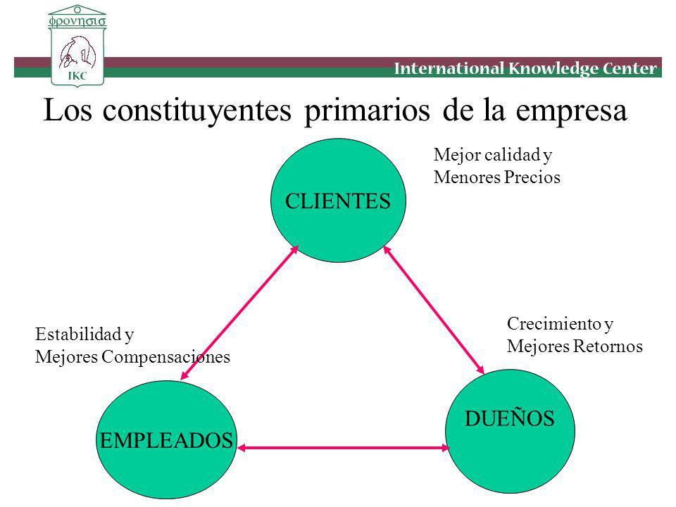 Los constituyentes primarios de la empresa CLIENTES EMPLEADOS DUEÑOS Mejor calidad y Menores Precios Estabilidad y Mejores Compensaciones Crecimiento