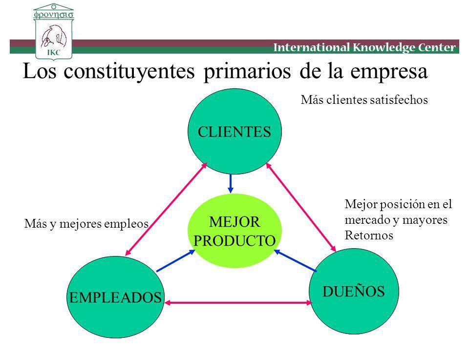 Los constituyentes primarios de la empresa CLIENTES EMPLEADOS DUEÑOS MEJOR PRODUCTO Más clientes satisfechos Más y mejores empleos Mejor posición en e