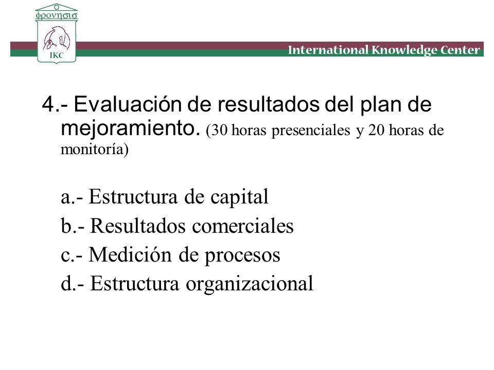 4.- Evaluación de resultados del plan de mejoramiento. (30 horas presenciales y 20 horas de monitoría) a.- Estructura de capital b.- Resultados comerc