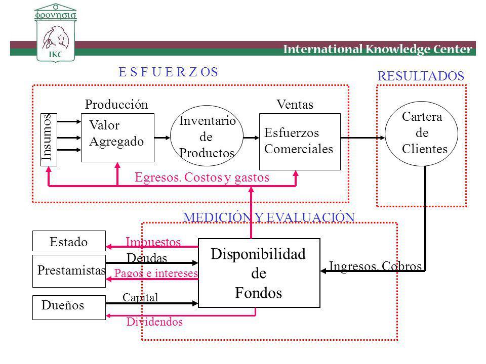 ProducciónVentas E S F U E R Z OS RESULTADOS MEDICIÓN Y EVALUACIÓN Cartera de Clientes Inventario de Productos Valor Agregado Esfuerzos Comerciales In