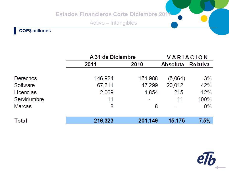 Estados Financieros Corte Diciembre 2011 Activo – Intangibles COP$ millones