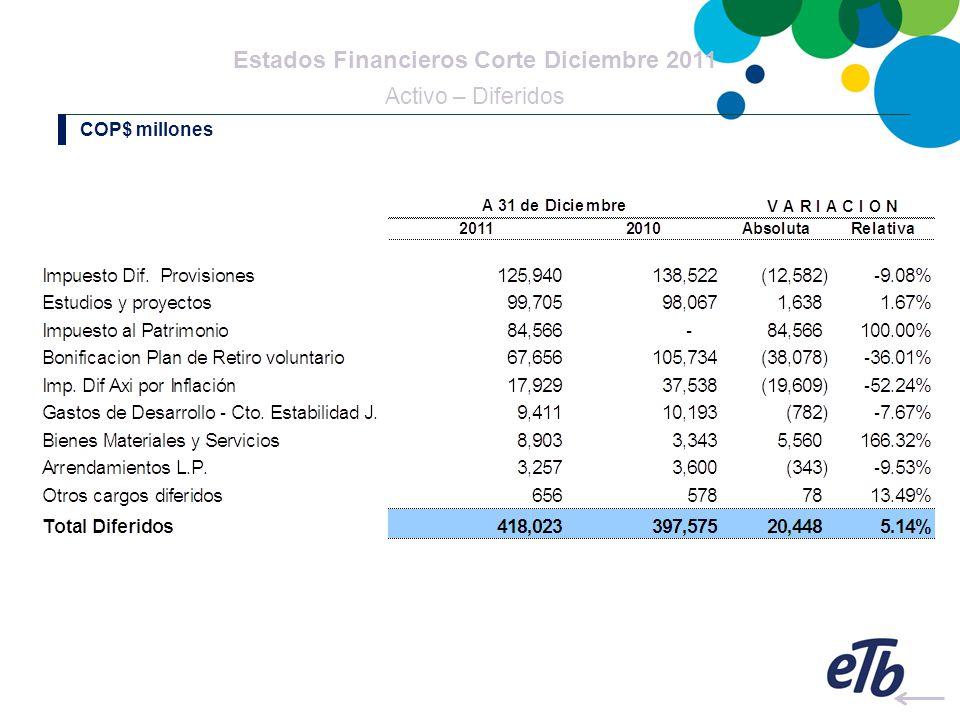 Estados Financieros Corte Diciembre 2011 Activo – Diferidos COP$ millones