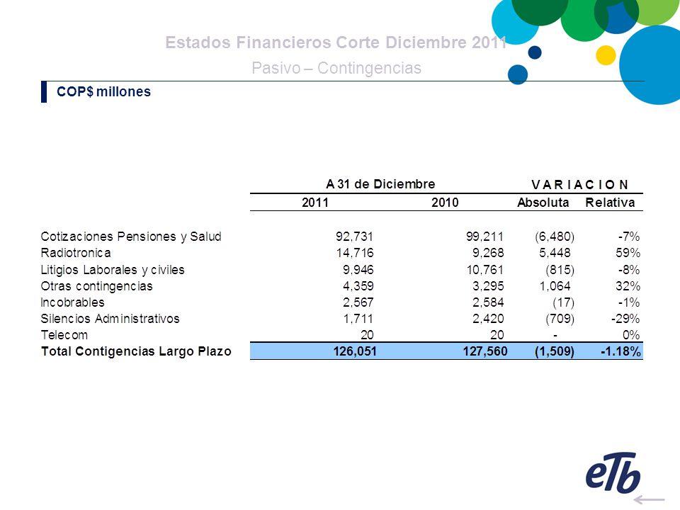 Estados Financieros Corte Diciembre 2011 Pasivo – Contingencias COP$ millones