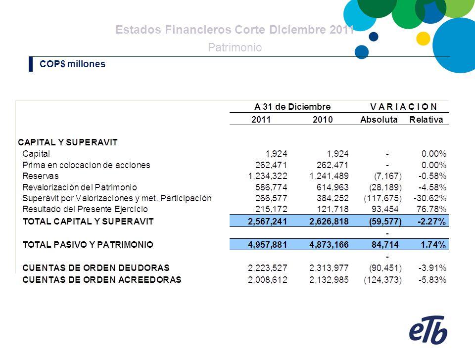 Estados Financieros Corte Diciembre 2011 Patrimonio COP$ millones